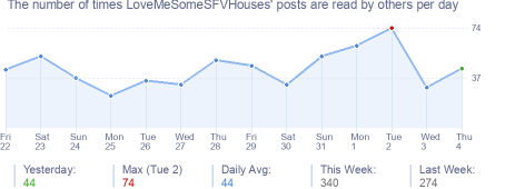 How many times LoveMeSomeSFVHouses's posts are read daily