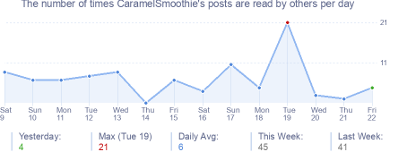 How many times CaramelSmoothie's posts are read daily