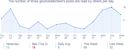 How many times goodvedderbest's posts are read daily