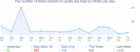 How many times raheel12's posts are read daily
