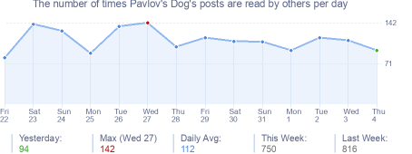 How many times Pavlov's Dog's posts are read daily