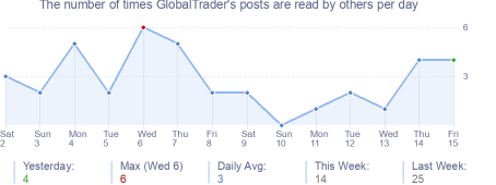 How many times GlobalTrader's posts are read daily