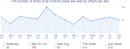 How many times Q-tip motha's posts are read daily