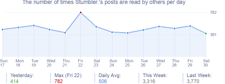 How many times Stumbler.'s posts are read daily