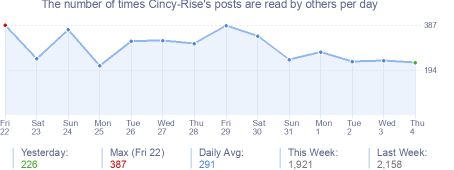 How many times Cincy-Rise's posts are read daily