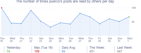 How many times puerco's posts are read daily
