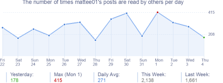 How many times mattee01's posts are read daily