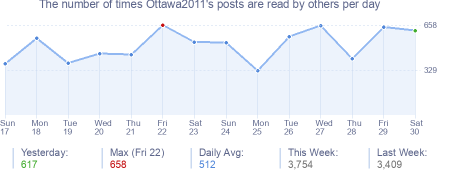 How many times Ottawa2011's posts are read daily