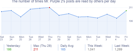 How many times Mr. Purple 2's posts are read daily