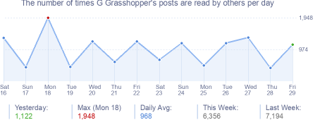 How many times G Grasshopper's posts are read daily