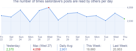 How many times sailordave's posts are read daily