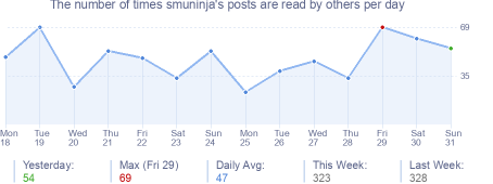 How many times smuninja's posts are read daily