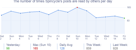 How many times Spincycle's posts are read daily