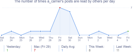 How many times a_carrier's posts are read daily