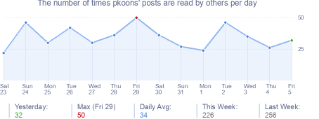 How many times pkoons's posts are read daily