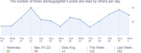 How many times disneygogetter's posts are read daily