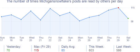 How many times Michigansnowflake's posts are read daily