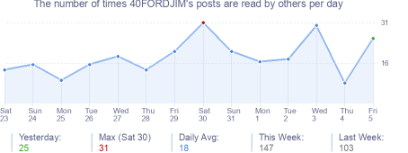 How many times 40FORDJIM's posts are read daily