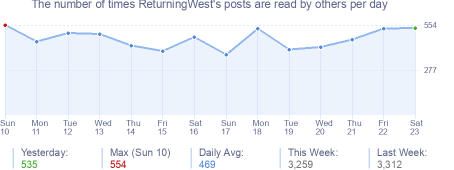 How many times ReturningWest's posts are read daily