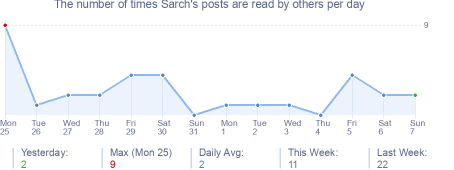 How many times Sarch's posts are read daily