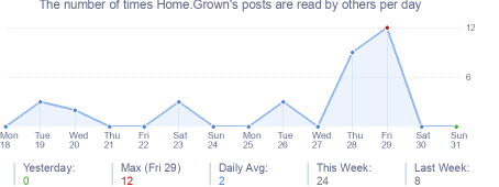 How many times Home.Grown's posts are read daily