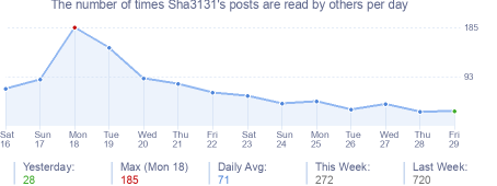 How many times Sha3131's posts are read daily