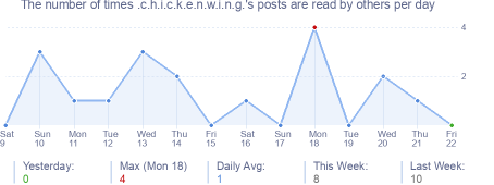 How many times .c.h.i.c.k.e.n.w.i.n.g.'s posts are read daily