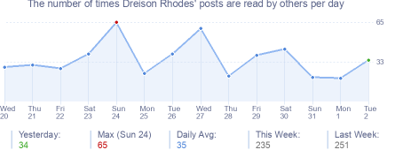 How many times Dreison Rhodes's posts are read daily