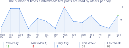 How many times tumbleweed118's posts are read daily