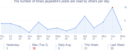 How many times jaypee64's posts are read daily