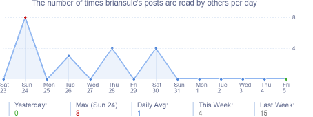 How many times briansulc's posts are read daily