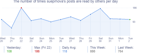 How many times sueprnova's posts are read daily