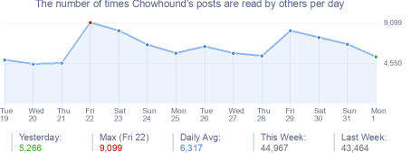 How many times Chowhound's posts are read daily