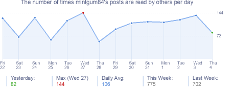 How many times mintgum84's posts are read daily