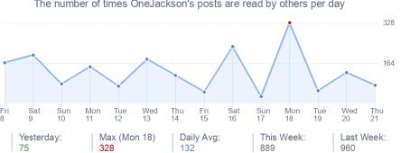 How many times OneJackson's posts are read daily