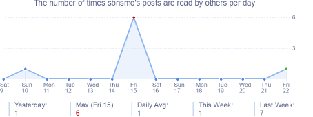 How many times sbnsmo's posts are read daily