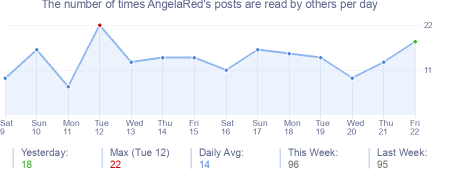 How many times AngelaRed's posts are read daily