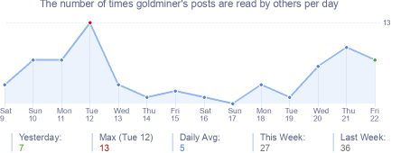 How many times goldminer's posts are read daily