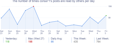 How many times corsa71's posts are read daily