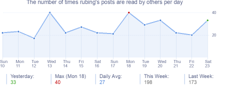 How many times rubing's posts are read daily