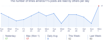 How many times arrieros11's posts are read daily