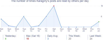 How many times Karagirly's posts are read daily