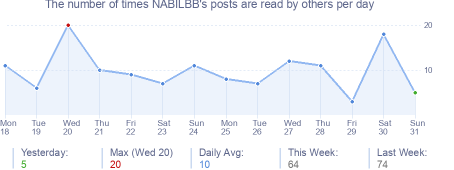 How many times NABILBB's posts are read daily