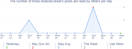 How many times AstarianJewel's posts are read daily