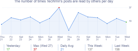 How many times TecWmn's posts are read daily