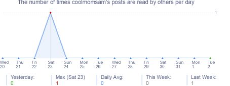 How many times coolmomsam's posts are read daily