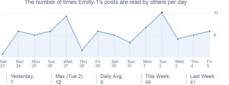 How many times Emilly-1's posts are read daily