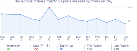 How many times marc515's posts are read daily