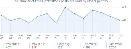 How many times jazzcat22's posts are read daily
