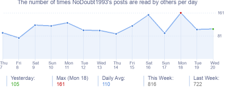 How many times NoDoubt1993's posts are read daily
